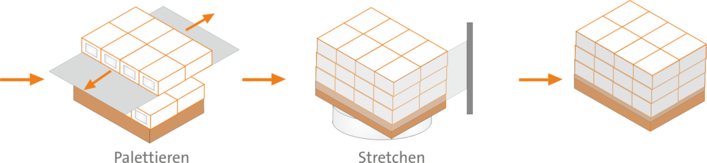 Verpackungslinie Strechen